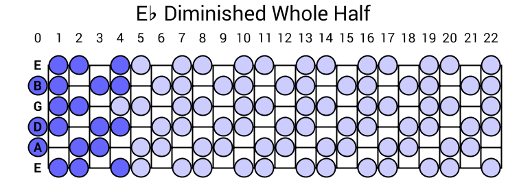 Eb Diminished Whole Half