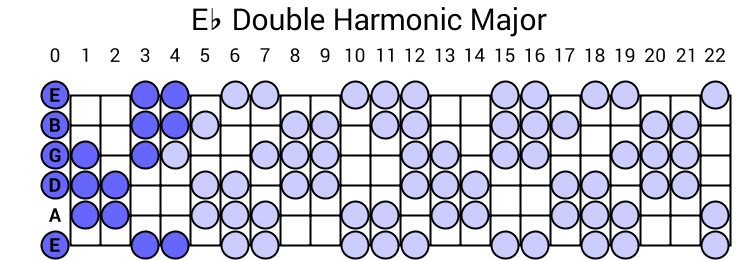 Eb Double Harmonic Major