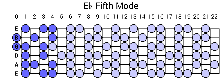 Eb Fifth Mode