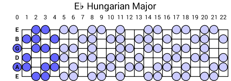 Eb Hungarian Major