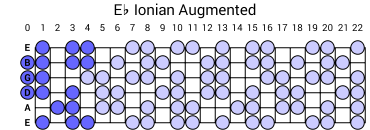 Eb Ionian Augmented