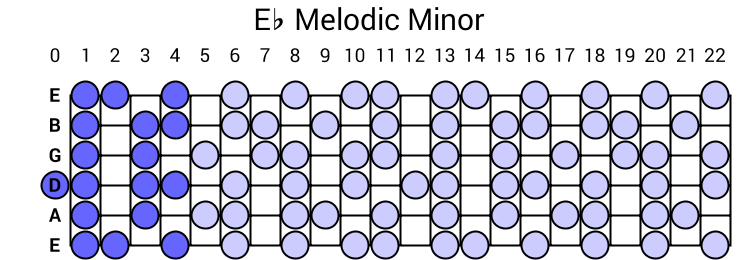 Eb Melodic Minor