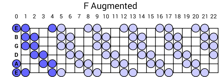 F Augmented