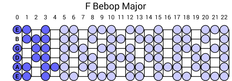 F Bebop Major