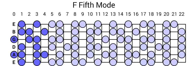 F Fifth Mode