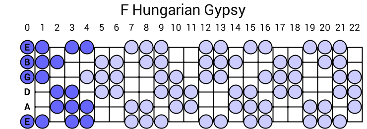 F Hungarian Gypsy Scale