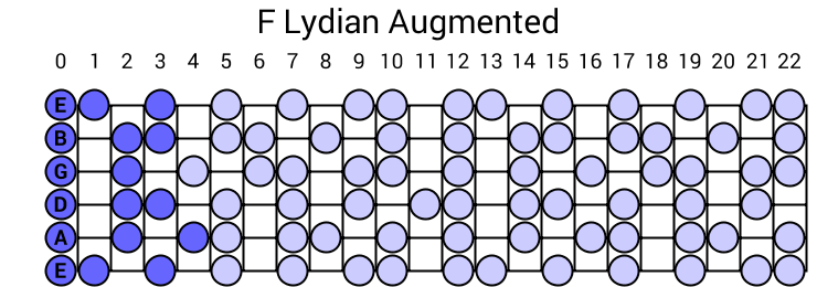 F Lydian Augmented