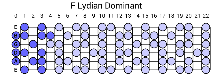 F Lydian Dominant
