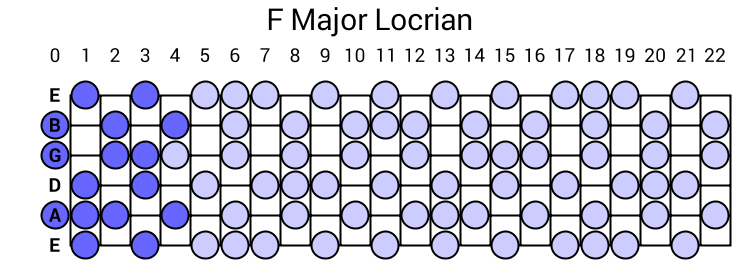 F Major Locrian