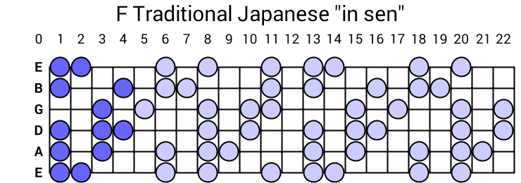 "F Traditional Japanese ""in sen"""