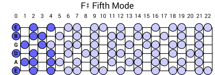 F# Fifth Mode
