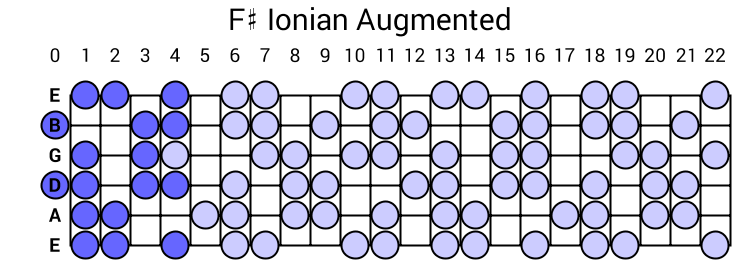 F# Ionian Augmented