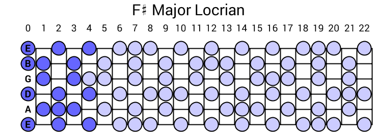 F# Major Locrian