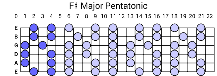 F# Major Pentatonic