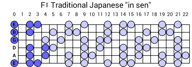 "F# Traditional Japanese ""in sen"""