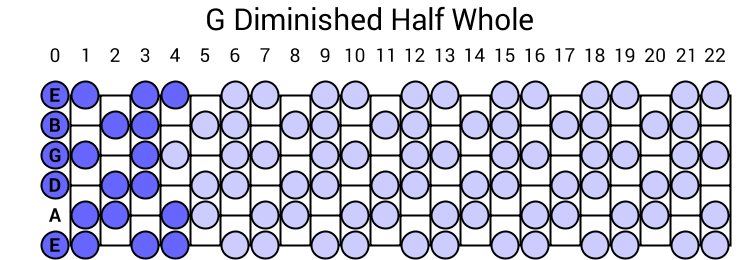 G Diminished Half Whole Scale