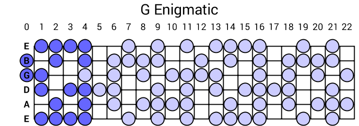 G Enigmatic