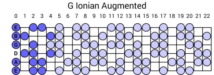 G Ionian Augmented