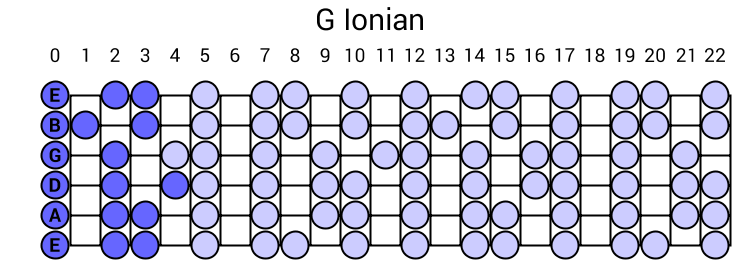 G Ionian