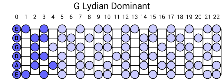 G Lydian Dominant
