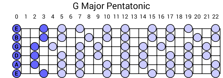 G Major Pentatonic