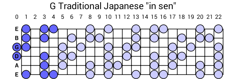 "G Traditional Japanese ""in sen"""