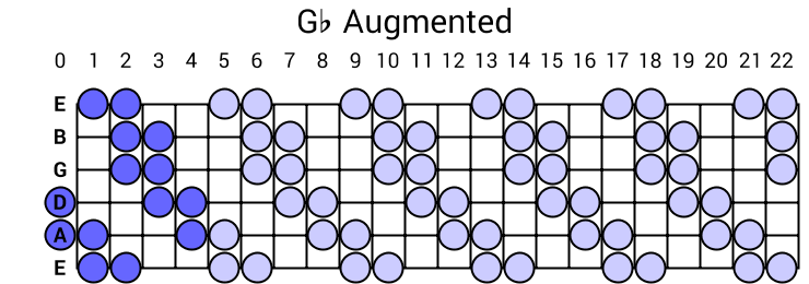 Gb Augmented