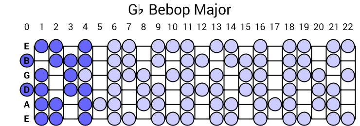 Gb Bebop Major