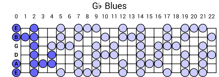 Gb Blues