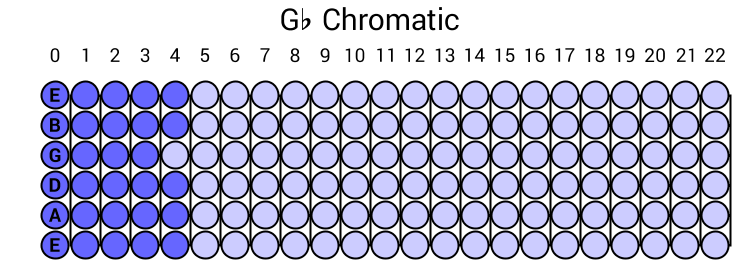 Gb Chromatic