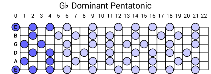 Gb Dominant Pentatonic