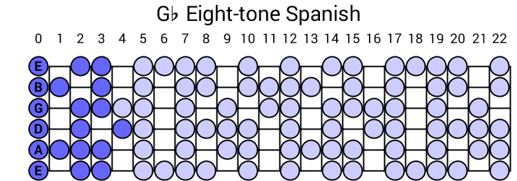 Gb Eight-tone Spanish