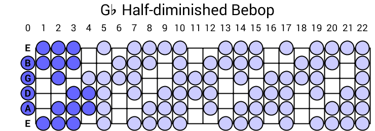 Gb Half-diminished Bebop