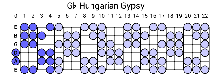 Gb Hungarian Gypsy