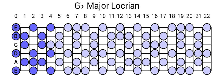 Gb Major Locrian