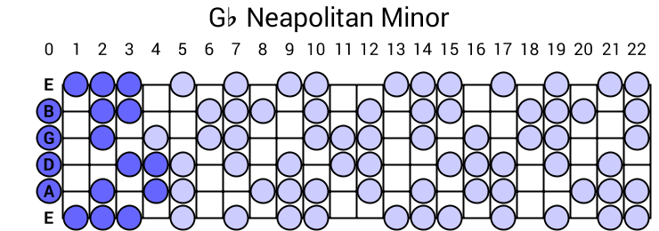 Gb Neapolitan Minor