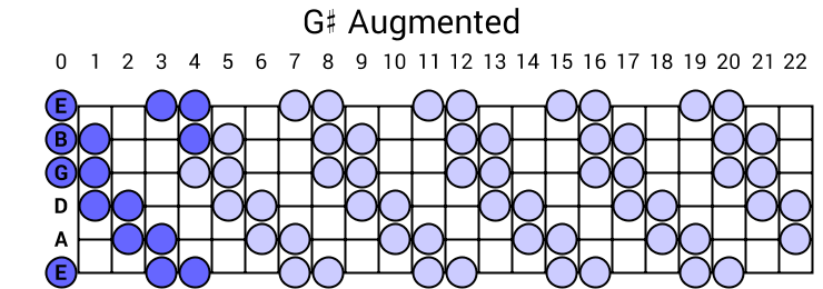 G# Augmented