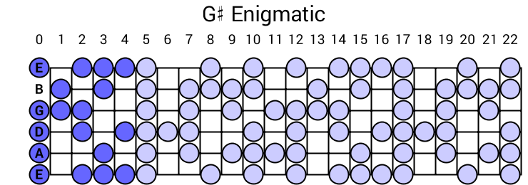 G# Enigmatic