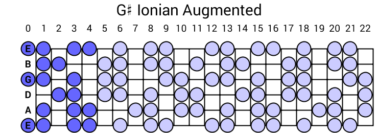 G# Ionian Augmented