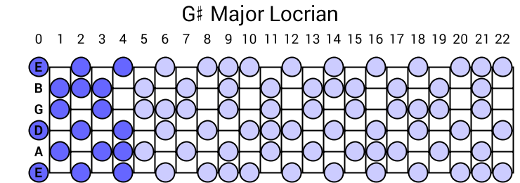 G# Major Locrian
